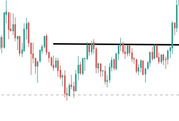 Chart Foundations – Support and Resistance Levels