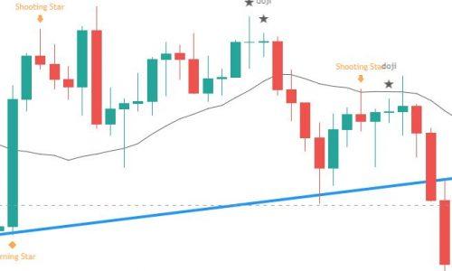 Chart Foundations – Candle sticks